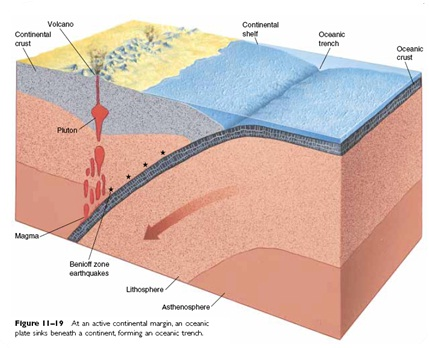 zona subduksi