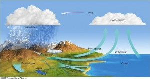 Siklur Hydrology