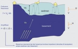 Efek Amplifikasi dan pembantulan gelombang gempa (sumber: http://poetrafic.wordpress.com)