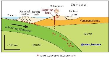 Tatanan tektonik sumatra (sumber: Mc Caffrey R, 2009)