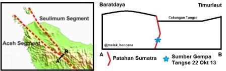 Struktur sesar sumatra