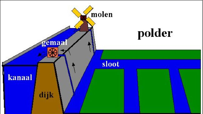 Polder System