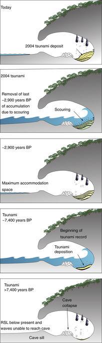 gua tsunami aceh