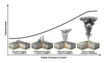 9 Jenis Gunung Meletus di Seluruh Dunia