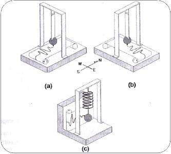 Prinsip dasar Sensor Seismometer 3 komponen