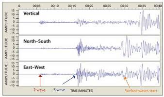 Contoh hasil rekaman menggunakan sensor seismometer 3 kompnen