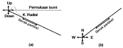 perekaman gelombang P