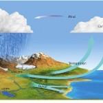 Siklur Hidrologi