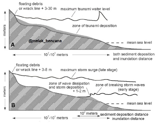 A. Kawasan terbentuknya endapan pasir akibat tsunami. B. Kawasan terbentuknya endapan pasir akibat badai.