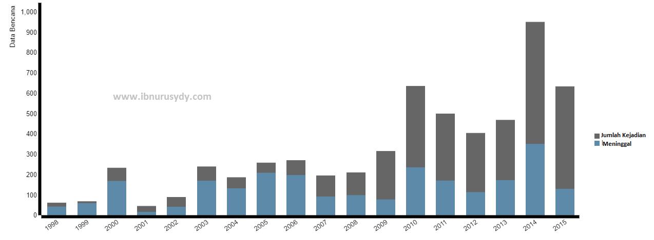 Data Bencana Alam di Indonesia Sejak 1915 – 2015