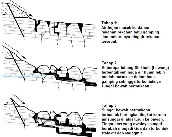 proses terbentuknya gua gamping