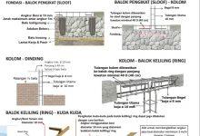 Ikatan Antar Struktur Utama 1