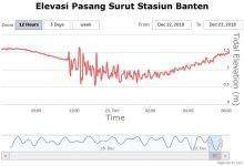 Pasang Surut Banten