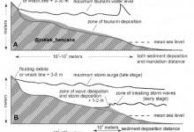 endapan tsunami vs endapan badai