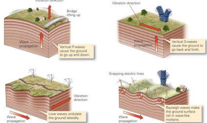 Mengungkap Fakta Kerusakan Yang Disebabkan Gempa Bumi-1
