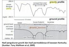 hasil pengukuran graviti untuk sesar