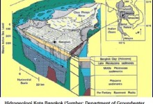 hidrogeologi bangkok