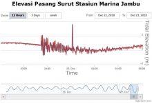 pasang surut Marina Jambu