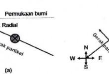 perekaman gelombang SH