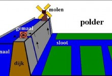 polder di Belanda