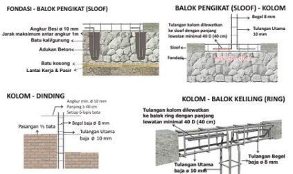 18+ Cara Membuat Rumah Tahan Gempa Bumi